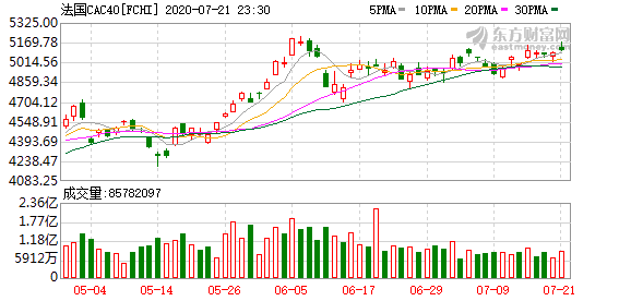 K图 DJIA_0